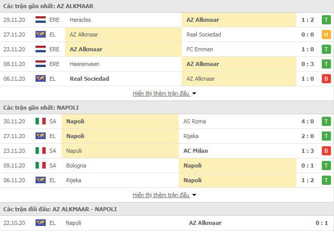 Thành tích đối đầu AZ Alkmaar vs Napoli