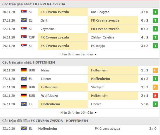 Thành tích đối đầu Crvena Zvezda vs Hoffenheim