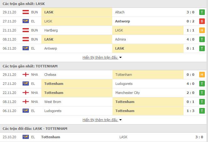 Thành tích đối đầu LASK Linz vs Tottenham