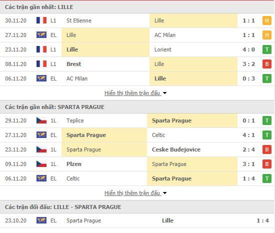 Thành tích đối đầu Lille vs Sparta Praha