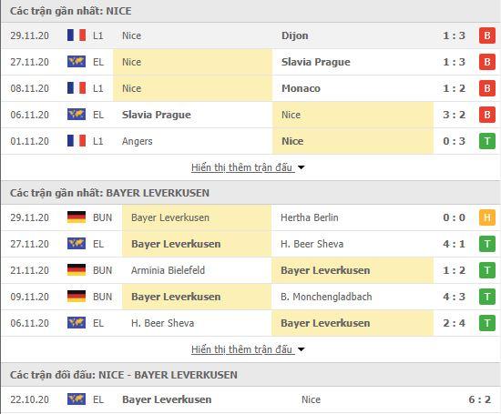 Thành tích đối đầu Nice vs Bayer Leverkusen