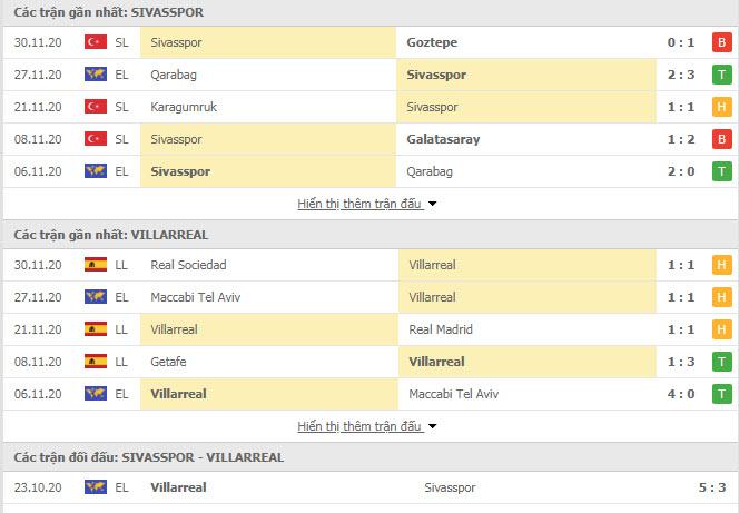 Thành tích đối đầu Sivasspor vs Villarreal