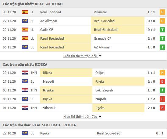 Thành tích đối đầu Real Sociedad vs HNK Rijeka