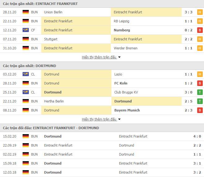 Thành tích đối đầu Eintracht Frankfurt vs Dortmund