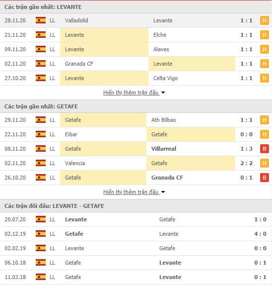 Thành tích đối đầu Levante vs Getafe