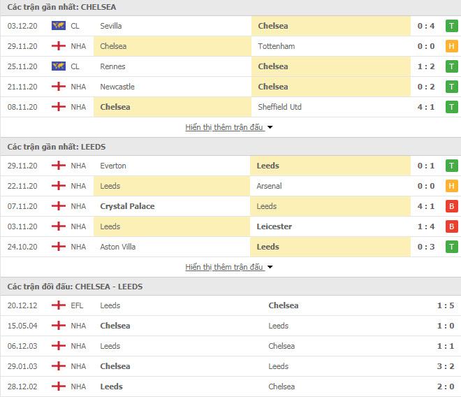 Thành tích đối đầu Chelsea vs Leeds
