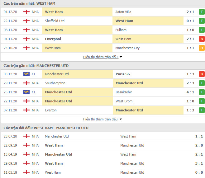 Thành tích đối đầu West Ham vs MU