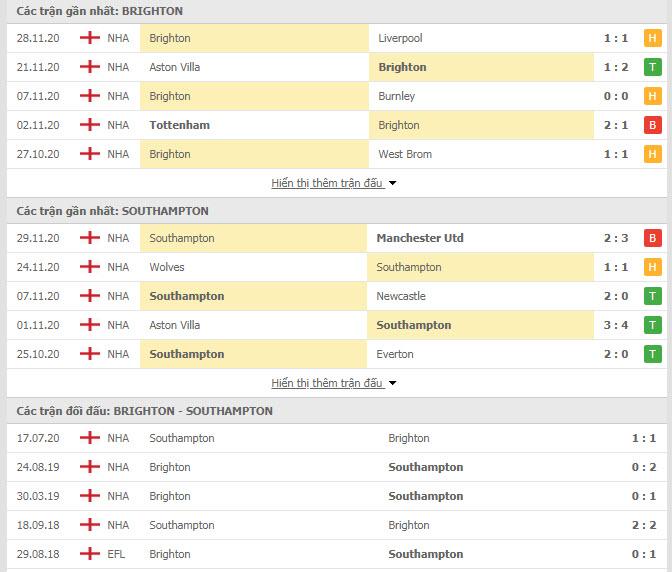 Thành tích đối đầu Brighton vs Southampton