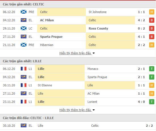Thành tích đối đầu Celtic vs Lille