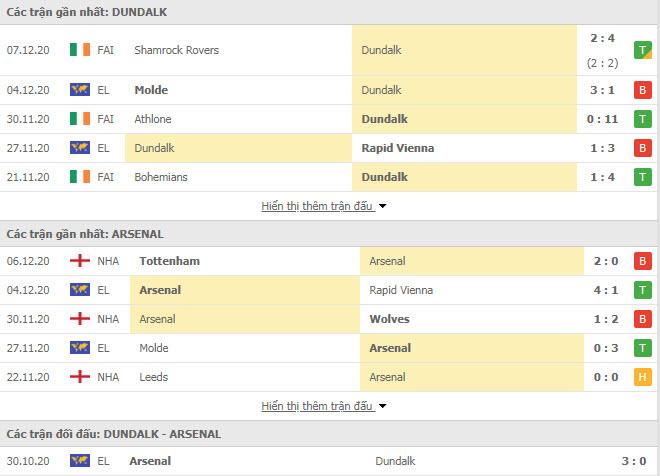 Thành tích đối đầu Dundalk vs Arsenal