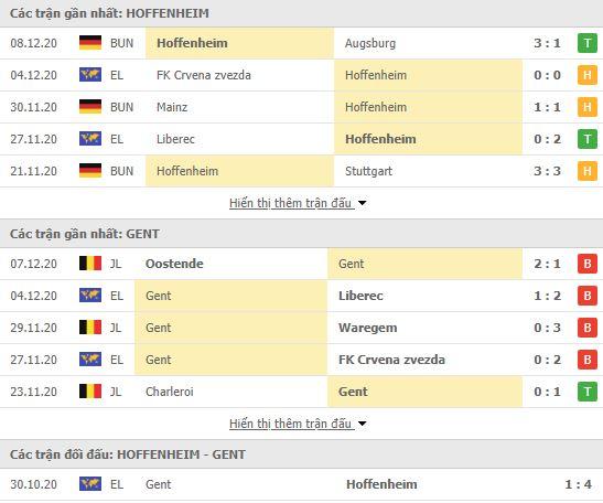 Thành tích đối đầu Hoffenheim vs Gent