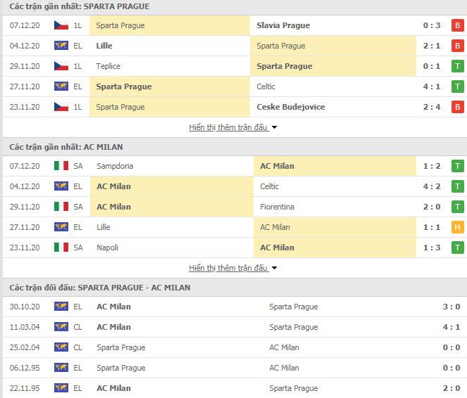 Thành tích đối đầu Sparta Praha vs AC Milan