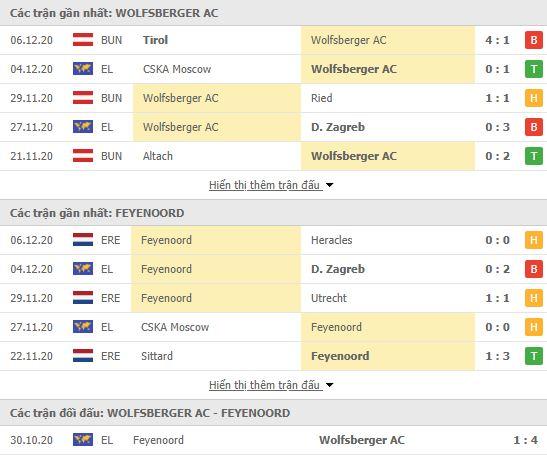 Thành tích đối đầu Wolfsberger vs Feyenoord