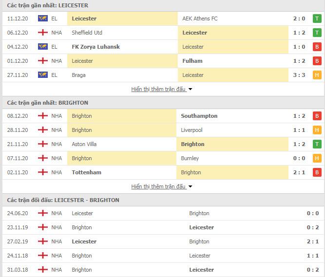Thành tích đối đầu Leicester vs Brighton
