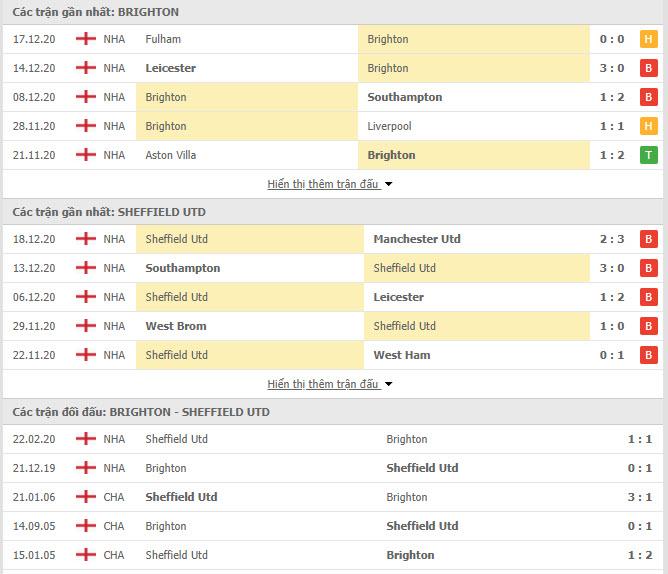 Thành tích đối đầu Brighton vs Sheffield United
