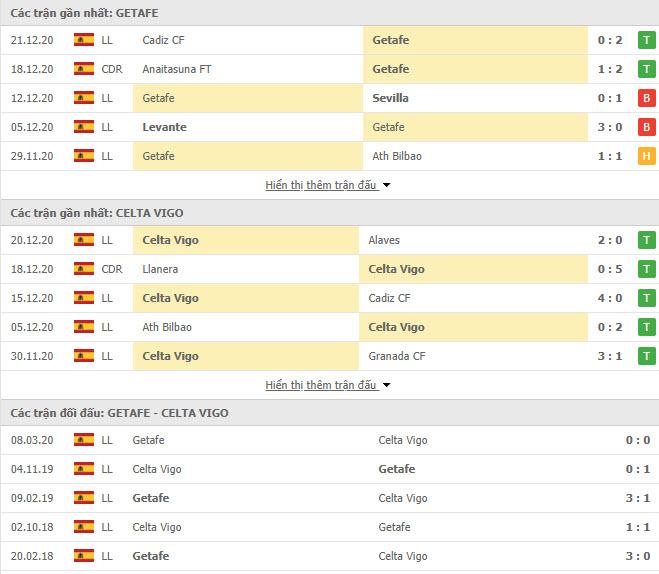 Thành tích đối đầu Getafe vs Celta Vigo