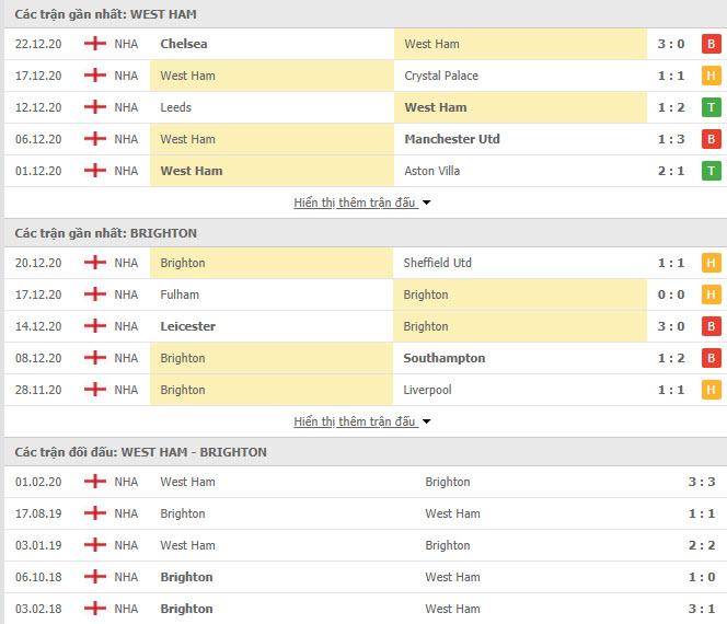 Thành tích đối đầu West Ham vs Brighton