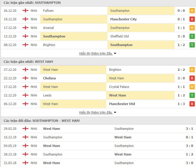 Thành tích đối đầu Southampton vs West Ham