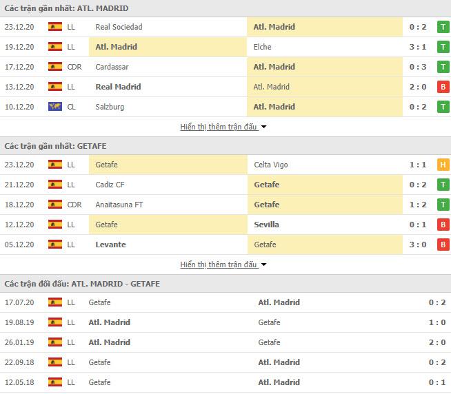 Thành tích đối đầu Atletico Madrid vs Getafe