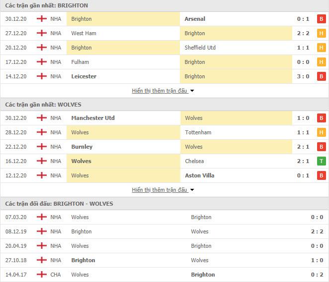 Thành tích đối đầu Brighton vs Wolves