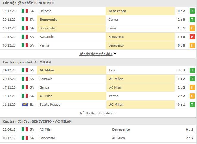 Thành tích đối đầu Benevento vs AC Milan