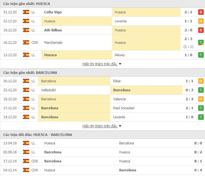 Thành tích đối đầu Huesca vs Barcelona