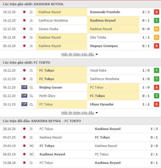 Thành tích đối đầu Kashiwa Reysol vs FC Tokyo