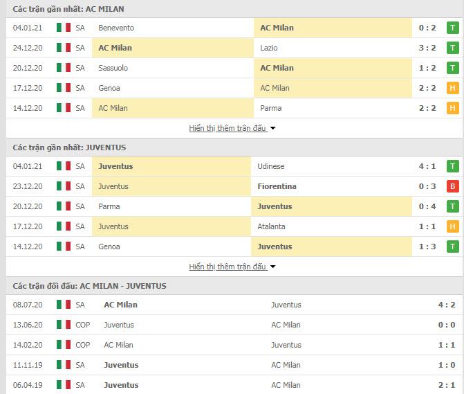 Thành tích đối đầu AC Milan vs Juventus