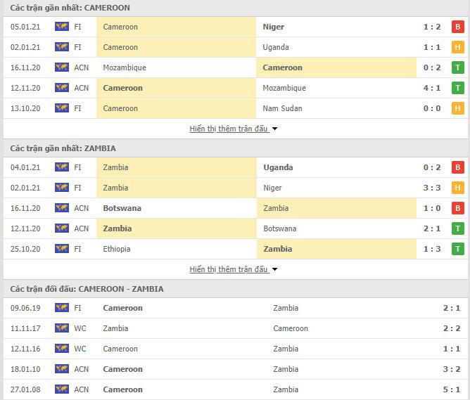 Thành tích đối đầu Cameroon vs Zambia
