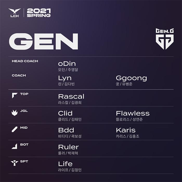 doi-hinh-gen.g-doi-tuyen-tham-gia-lck-2021