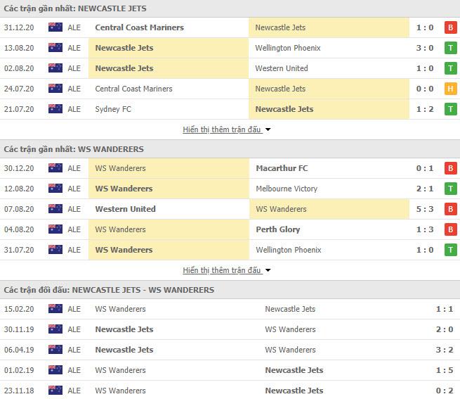 Thành tích đối đầu Newcastle Jets vs Western Sydney