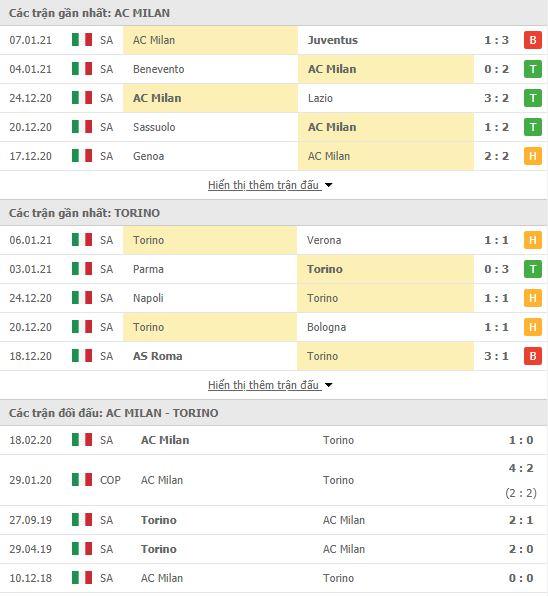Thành tích đối đầu AC Milan vs Torino