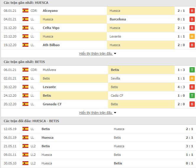 Thành tích đối đầu Huesca vs Real Betis