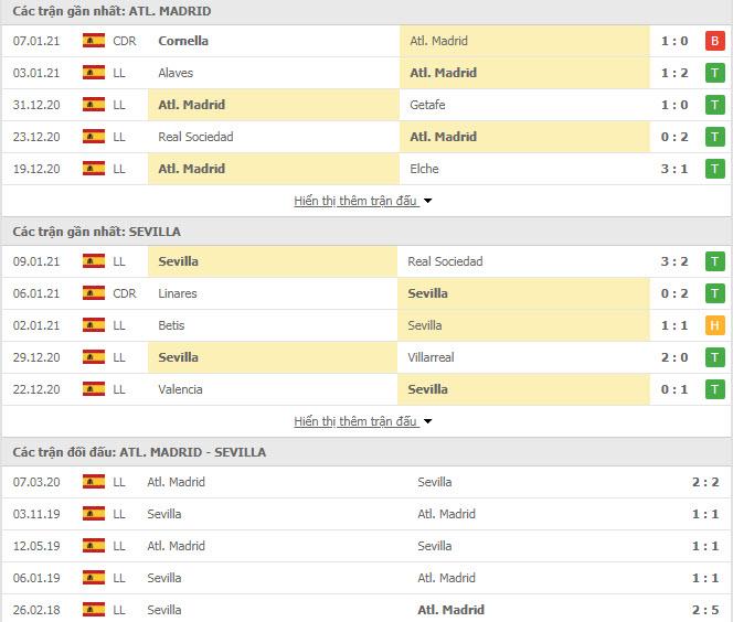 Thành tích đối đầu Atletico Madrid vs Sevilla