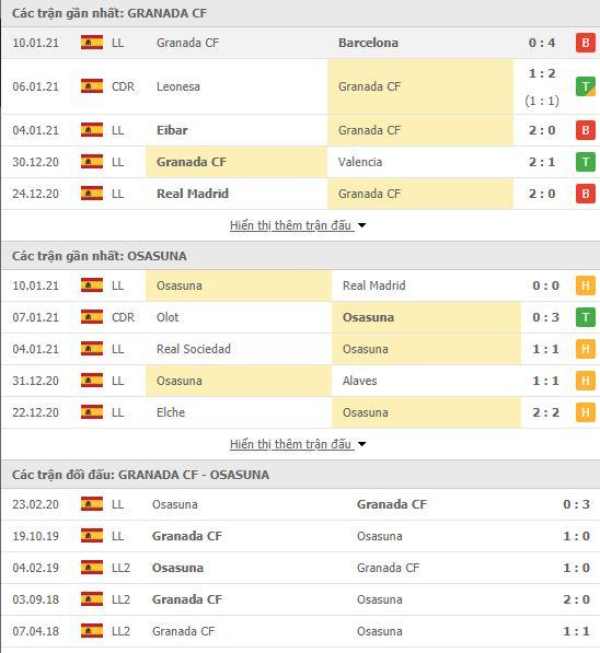 Thành tích đối đầu Granada vs Osasuna