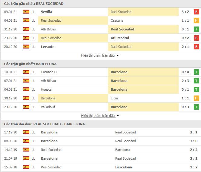 Thành tích đối đầu Barcelona vs Real Sociedad