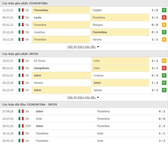 Thành tích đối đầu Fiorentina vs Inter Milan