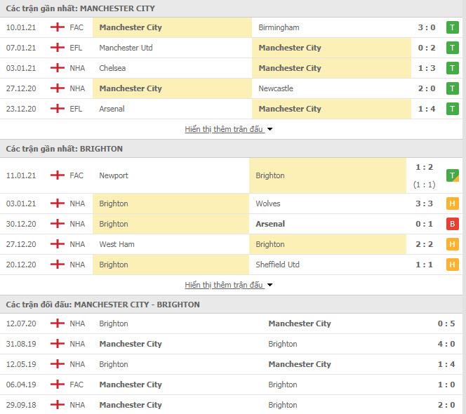 Thành tích đối đầu Man City vs Brighton