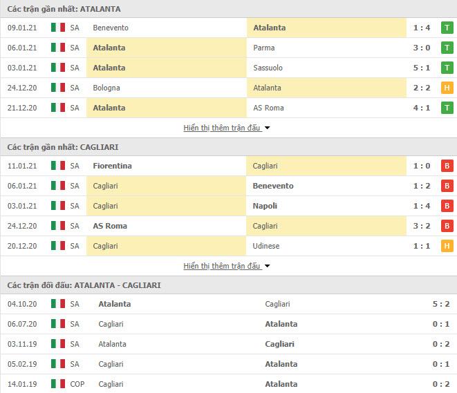 Thành tích đối đầu Atalanta vs Cagliari