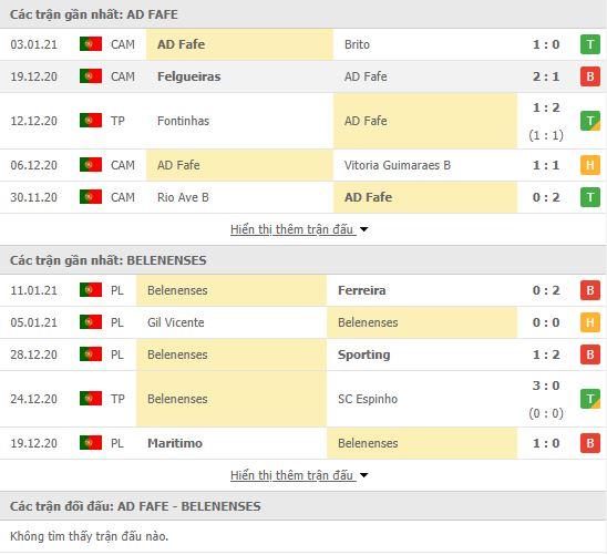 Thành tích đối đầu Fafe vs Belenenses