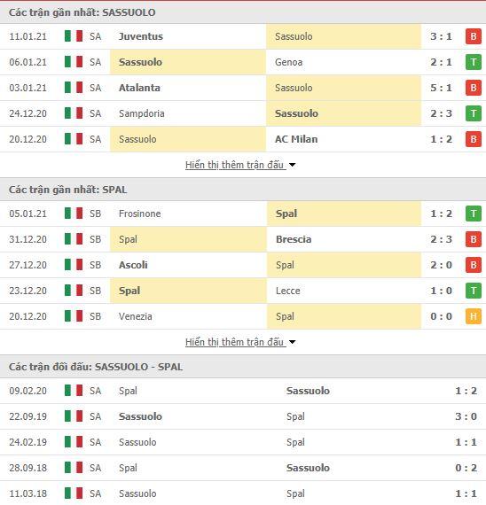 Thành tích đối đầu Sassuolo vs Spal
