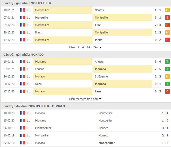 Thành tích đối đầu Montpellier vs Monaco