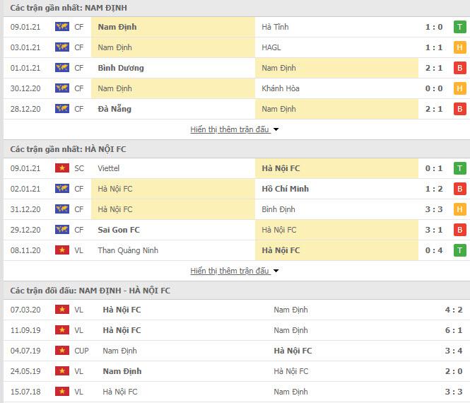 Thành tích đối đầu Nam Định vs Hà Nội