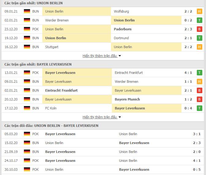Thành tích đối đầu Union Berlin vs Bayer Leverkusen