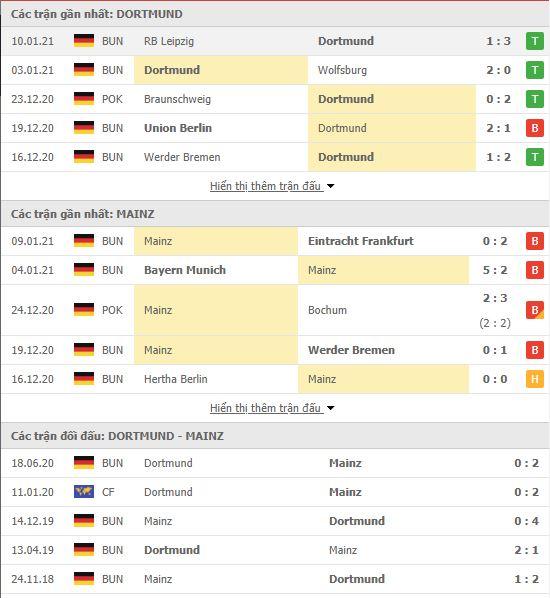 Thành tích đối đầu Dortmund vs Mainz