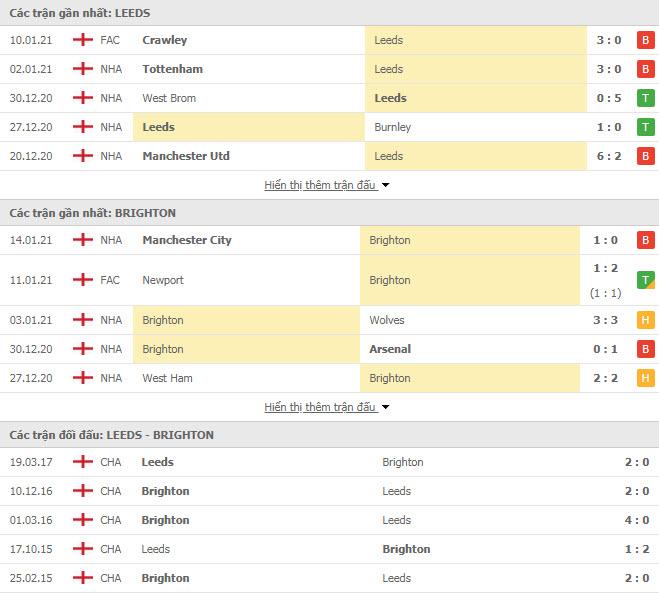 Thành tích đối đầu Leeds vs Brighton