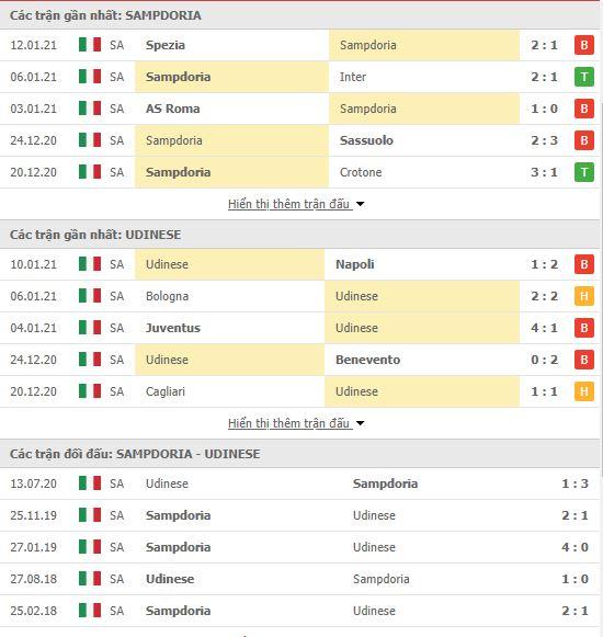 Thành tích đối đầu Sampdoria vs Udinese