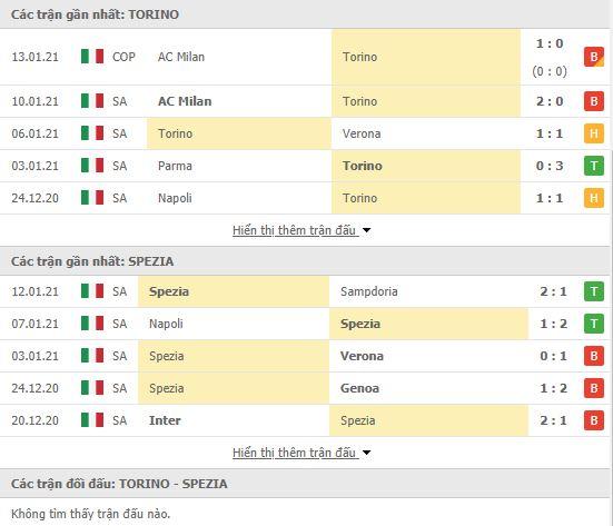 Thành tích đối đầu Torino vs Spezia