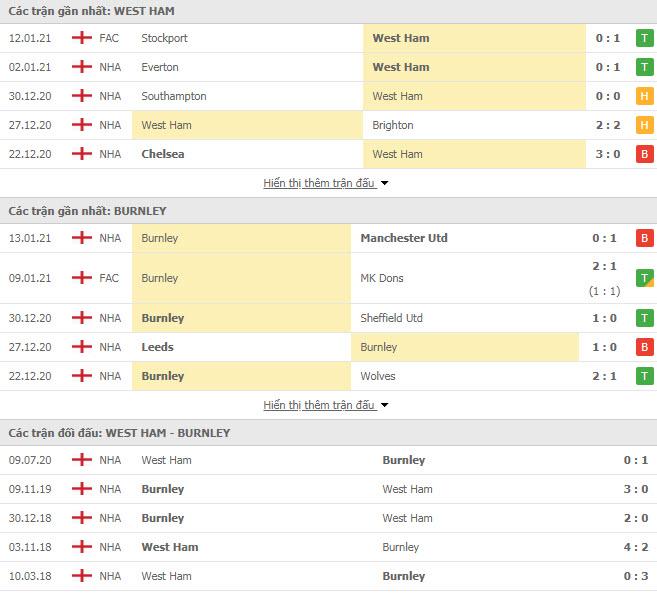 KUBET - Burnley vs West Brom, 22h00 ngày 20/02