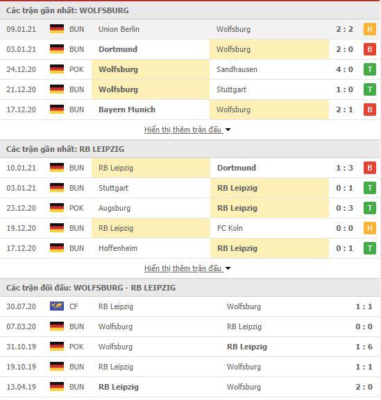 Thành tích đối đầu Wolfsburg vs RB Leipzig